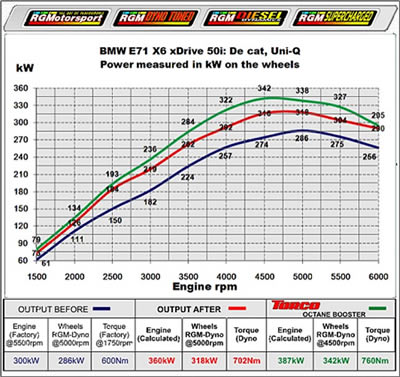 torco dyno test results