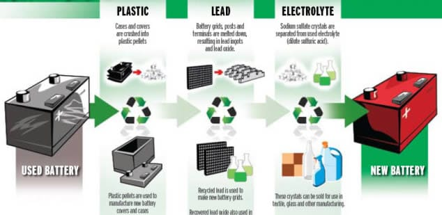 recycling car batteries
